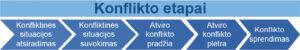 Konflikto etapai pagal J. Almonaitienę, D. Antinienę, N. Ausmanienę ir kt.