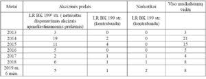 Marijampolės apskr. VPK duomenys apie pradėtus ikiteisminius tyrimus.